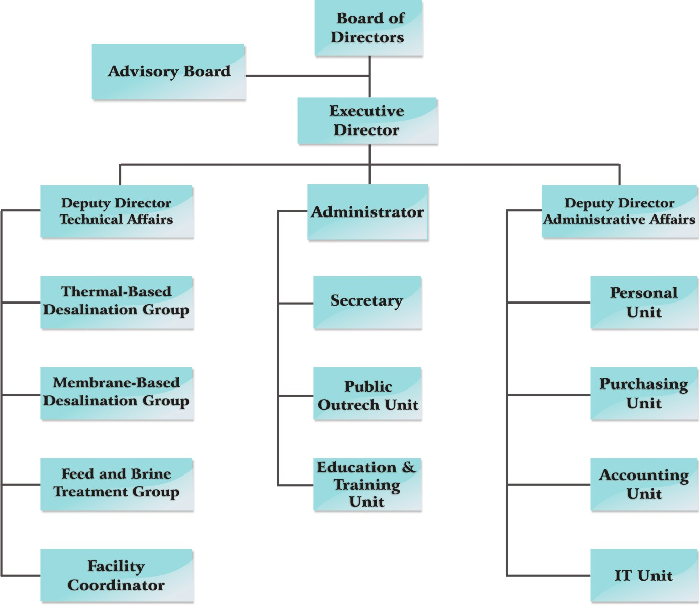 Center of Excellence in Desalination Technology - Organizational Chart