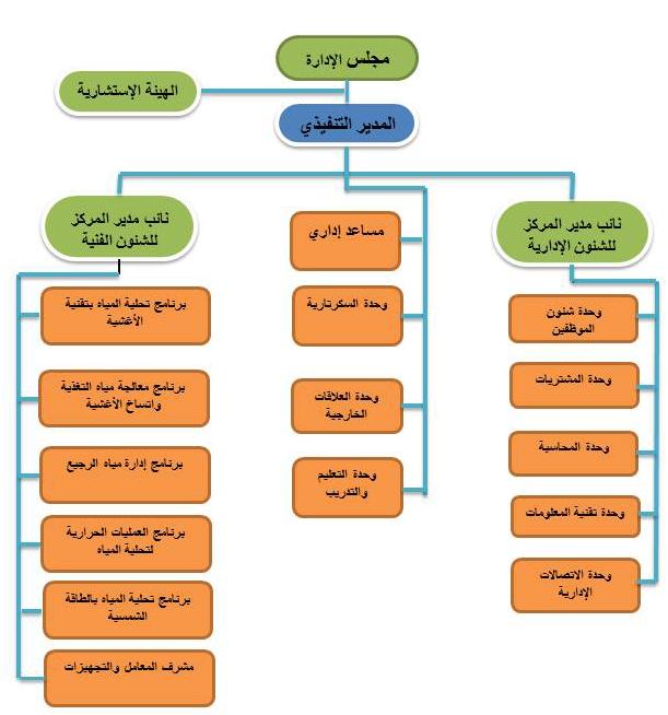 كتاب ادارة العمليات جامعة الملك عبدالعزيز
